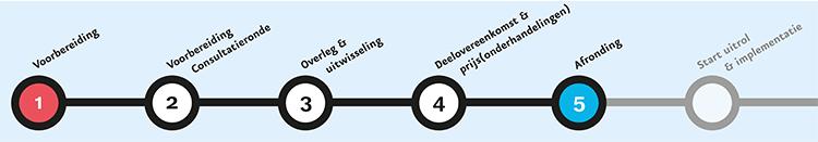 Overzichtelijk schema Aanbesteden in Dialoog